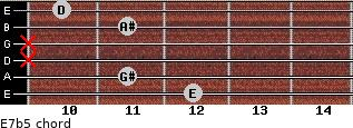 E7b5 for guitar on frets 12, 11, x, x, 11, 10