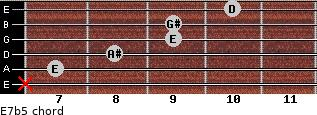 E7b5 for guitar on frets x, 7, 8, 9, 9, 10