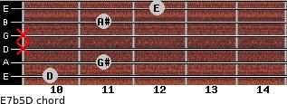 E7b5/D for guitar on frets 10, 11, x, x, 11, 12