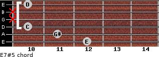E7#5 for guitar on frets 12, 11, 10, x, x, 10