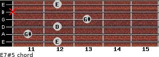 E7#5 for guitar on frets 12, 11, 12, 13, x, 12