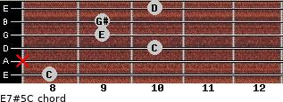 E7#5/C for guitar on frets 8, x, 10, 9, 9, 10