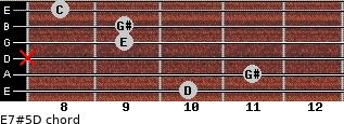 E7#5/D for guitar on frets 10, 11, x, 9, 9, 8