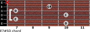 E7#5/D for guitar on frets 10, 7, 10, 7, 9, x