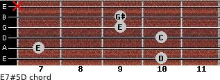 E7#5/D for guitar on frets 10, 7, 10, 9, 9, x