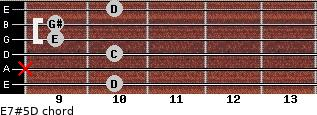E7#5/D for guitar on frets 10, x, 10, 9, 9, 10