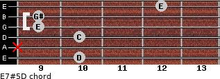 E7#5/D for guitar on frets 10, x, 10, 9, 9, 12
