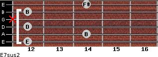 E7sus2 for guitar on frets 12, 14, 12, x, 12, 14
