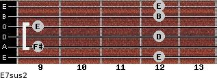 E7sus2 for guitar on frets 12, 9, 12, 9, 12, 12