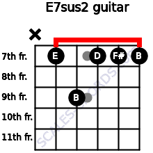 E7sus2 for guitar on frets x, 7, 9, 7, 7, 7