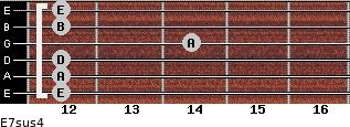 E7sus4 for guitar on frets 12, 12, 12, 14, 12, 12