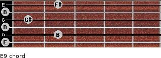 E9 for guitar on frets 0, 2, 0, 1, 0, 2