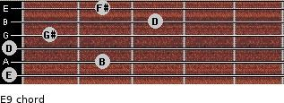 E9 for guitar on frets 0, 2, 0, 1, 3, 2