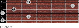 E9 for guitar on frets 0, 2, 0, 1, 5, 2