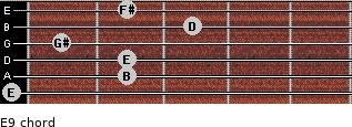 E9 for guitar on frets 0, 2, 2, 1, 3, 2