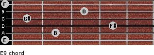 E9 for guitar on frets 0, 2, 4, 1, 3, 0
