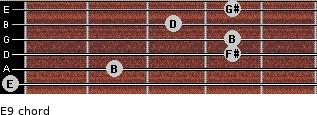 E9 for guitar on frets 0, 2, 4, 4, 3, 4