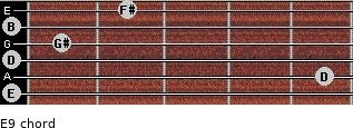 E9 for guitar on frets 0, 5, 0, 1, 0, 2