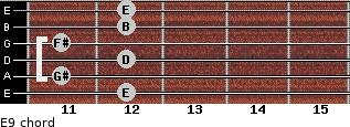 E9 for guitar on frets 12, 11, 12, 11, 12, 12