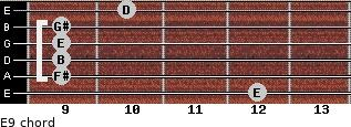 E9 for guitar on frets 12, 9, 9, 9, 9, 10