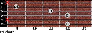 E9 for guitar on frets 12, x, 12, 11, 9, x