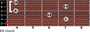E9 for guitar on frets x, 7, 6, 4, 7, 4