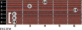 E9/13/F# for guitar on frets 2, 2, 2, 6, 3, 4