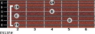 E9/13/F# for guitar on frets 2, 5, 2, 4, 2, 4