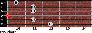 E9(-5) for guitar on frets 12, 11, x, 11, 11, 10