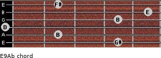 E9/Ab for guitar on frets 4, 2, 0, 4, 5, 2