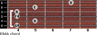 E9/Ab for guitar on frets 4, 5, 4, 4, 5, 7