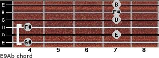 E9/Ab for guitar on frets 4, 7, 4, 7, 7, 7