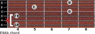 E9/Ab for guitar on frets 4, x, 4, 7, 5, 7