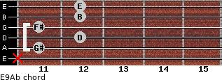 E9/Ab for guitar on frets x, 11, 12, 11, 12, 12
