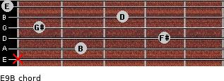 E9/B for guitar on frets x, 2, 4, 1, 3, 0