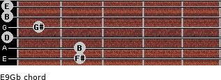 E9/Gb for guitar on frets 2, 2, 0, 1, 0, 0