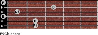 E9/Gb for guitar on frets 2, 2, 0, 1, 3, 0