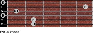 E9/Gb for guitar on frets 2, 2, 0, 1, 5, 0