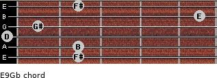 E9/Gb for guitar on frets 2, 2, 0, 1, 5, 2
