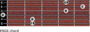 E9/Gb for guitar on frets 2, 2, 0, 4, 5, 4