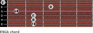 E9/Gb for guitar on frets 2, 2, 2, 1, 3, 0