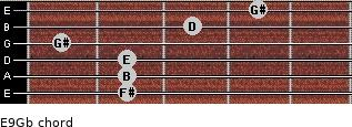 E9/Gb for guitar on frets 2, 2, 2, 1, 3, 4