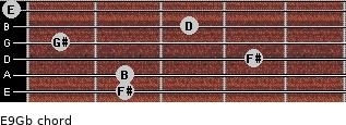 E9/Gb for guitar on frets 2, 2, 4, 1, 3, 0