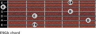 E9/Gb for guitar on frets 2, 5, 2, 4, 0, 4