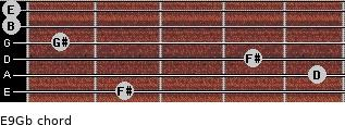 E9/Gb for guitar on frets 2, 5, 4, 1, 0, 0