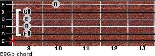 E9/Gb for guitar on frets x, 9, 9, 9, 9, 10
