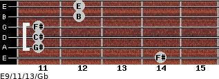 E9/11/13/Gb for guitar on frets 14, 11, 11, 11, 12, 12