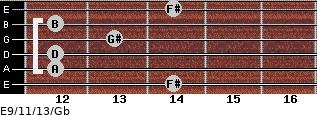 E9/11/13/Gb for guitar on frets 14, 12, 12, 13, 12, 14