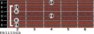 E9/11/13/Gb for guitar on frets 2, 2, 4, 2, 2, 4