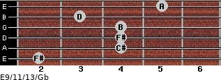 E9/11/13/Gb for guitar on frets 2, 4, 4, 4, 3, 5
